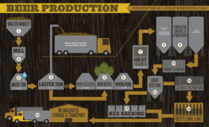 beerproduction